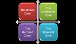 The 4 Zones